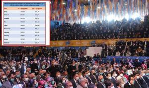 İşte AKP kongrelerinin 'lebaleb' tablosu