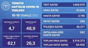 İl il koronavirüs vaka sayıları kaçtır? 10-16 Temmuz İl il güncel koronavirüs risk haritası ve haftalık vaka sayıları açıklandı mı?