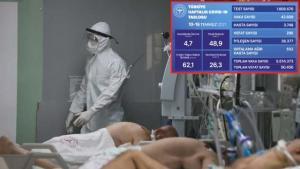 Sağlık Bakanlığı haftalık korona tablosunu paylaştı! Hasta ve ortalama ağır hasta sayısında kritik yükseliş
