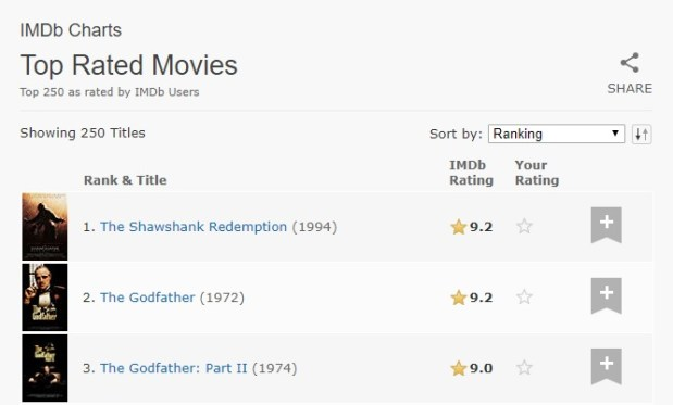 Deretan Film Rating Tertinggi IMDb