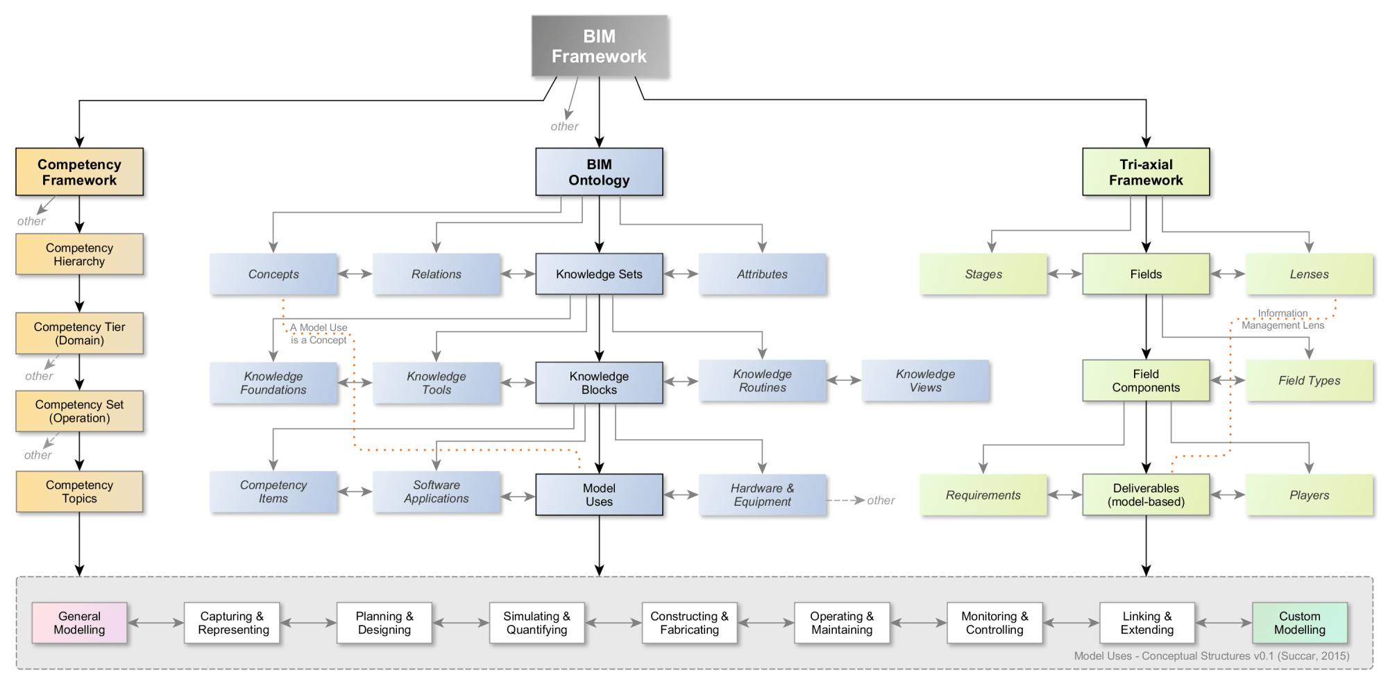 hight resolution of bim manager diagram wiring diagram more bim manager diagram