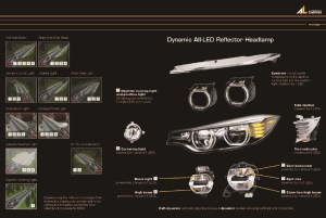 All you wanted to know about the M3M4 and 4 Series LED headlights