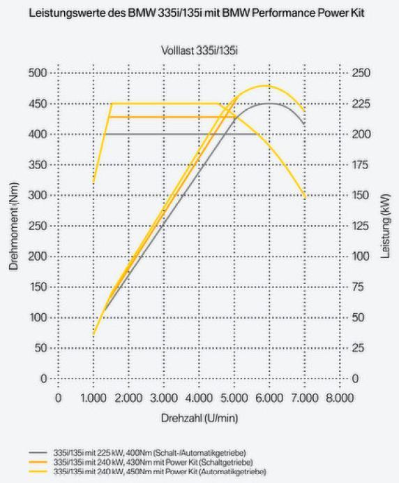 Leistungsdiagramm zum N54 (x35i) von BMW Performance