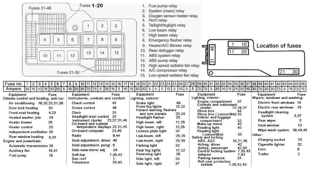 medium resolution of bmw m3 fuse box location wiring diagram details 2005 e46 m3 fuse box