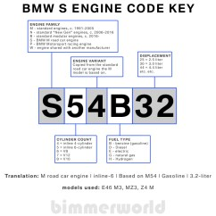 E36 Rear Speaker Wiring Diagram Copeland Discus Bmw Engine Codes Chassis Bimmerworld Motorsport S Code Key