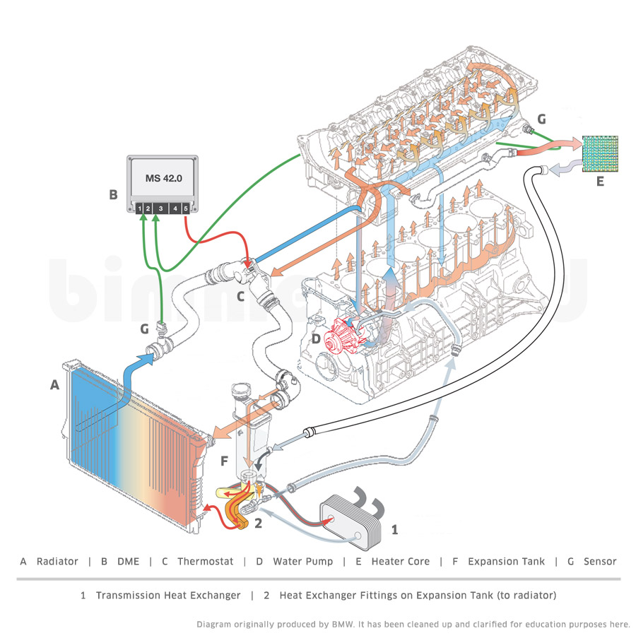 medium resolution of bmw engine cooling system diagram wiring diagram fascinating bmw engine cooling diagram