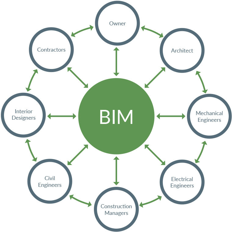 bim-coordinatio-process-diagram1