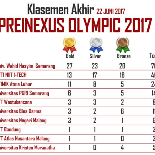 Hasil Akhir Ajang Preinexus Olympic 2017, UBD berada pada posisi ke-6 dari 150 kampus