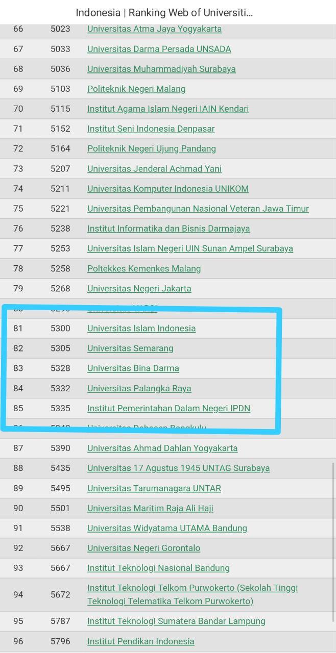 Universitas Bina Darma raih peringkat 83 Ranking Webometrics
