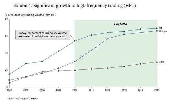 High Frequency Trading - BinaryOptionsAnalyst.com