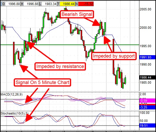 Weekly charts  key trend following trading tool also vipbinary chart stock strategy  przewodnik rh bydgoskiefo