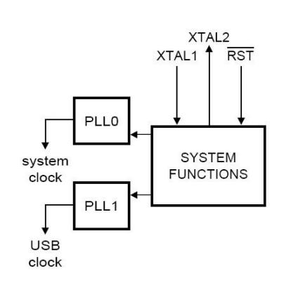 Setting Clock and PLL in LPC2148 ARM7