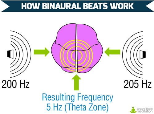 https://www.binauralbeatsmeditation.com/the-science/