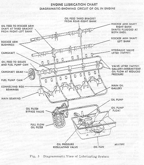 Ih Scout Ii 345 Engine Diagram Scout 345 Intake Manifold