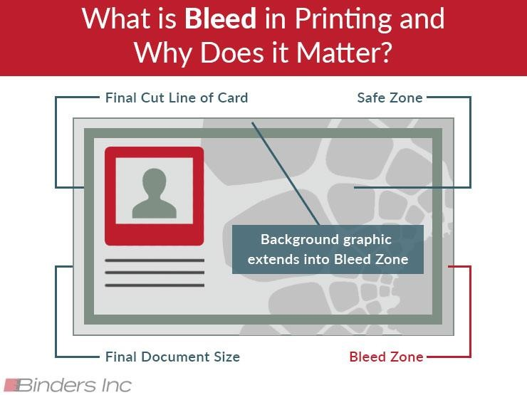 bleed printing 101 what