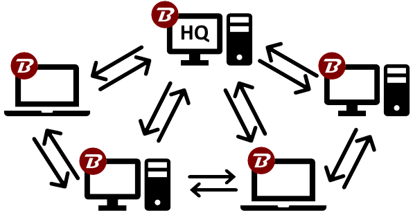 File Sync, Sharing & Backup Using Next Generation