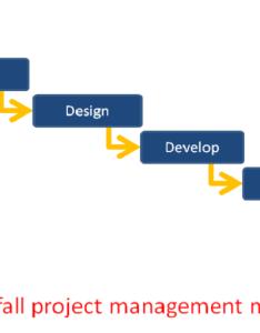 Waterfall project management  tutorial also collaboration corner rh binfire