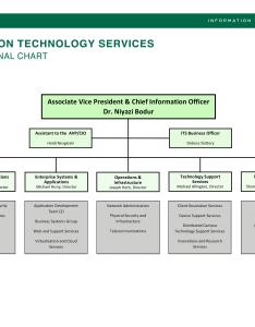Information technology services organizational chart its also rh binghamton