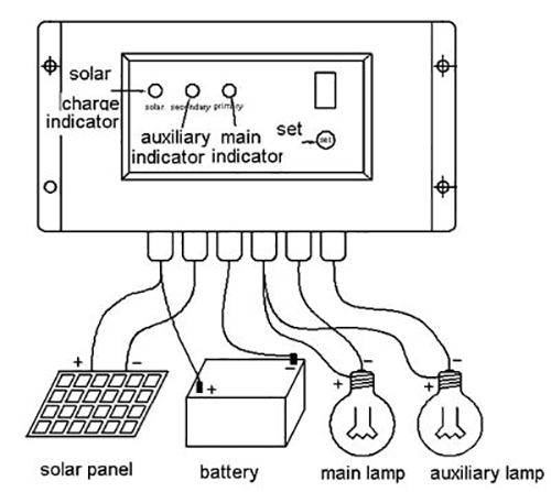 Do you know what is the installation process for solar