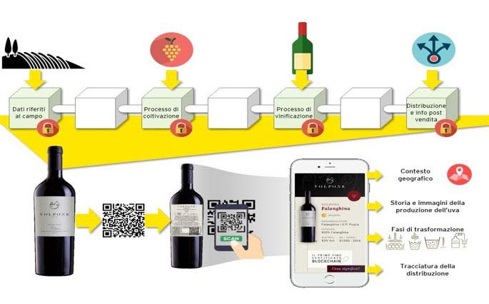 EY Wine Blockchain