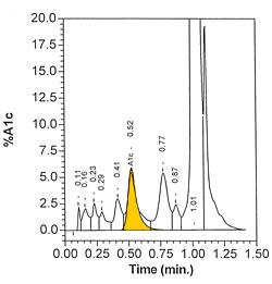 VARIANT II TURBO Hemoglobin Testing System Reagents