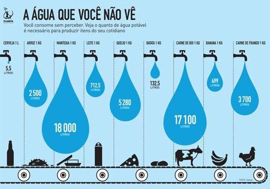 pegada hídrica de produtos tradicionais