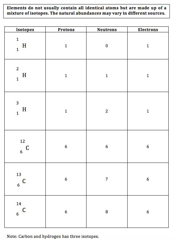 4 Worksheet Structure Key Atomic Answer