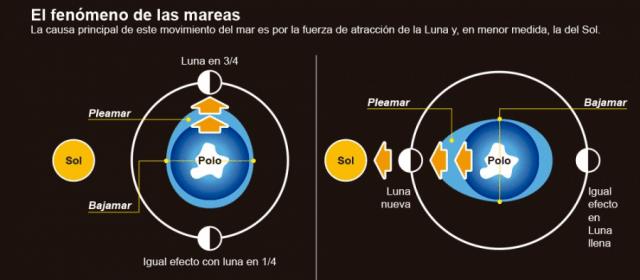 La Luna y su efecto sobre las mareas 2