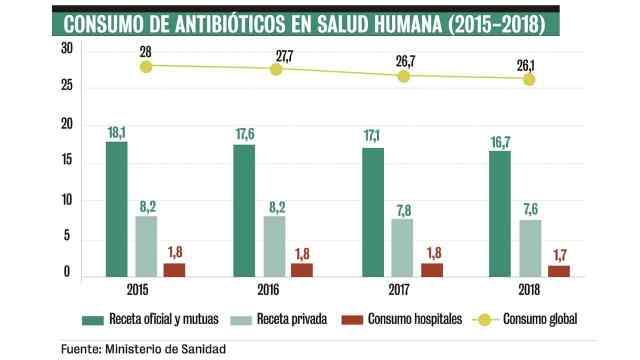 Consumo de antibióticos en España