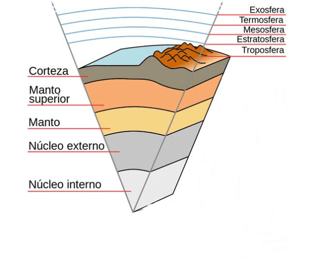 Modelo geoquímico terrestre
