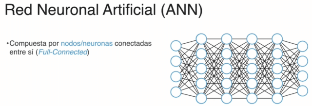 Red neuronal artificial de Deep Learning