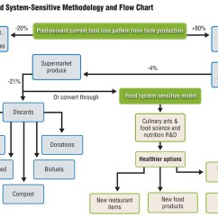 Data Flow Diagram For Supermarket System Abb Automatic Transfer Switch Wiring Food Was Never Meant To Be Wasted - Biocycle