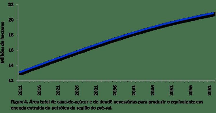 Figura 4. Área total de cana-de-açúcar e de dendê necessárias para produzir o equivalente em energia extraída do petróleo da região do pré-sal.