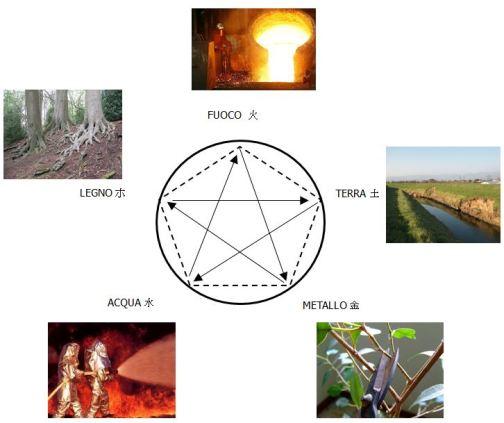 ciclo di controllo