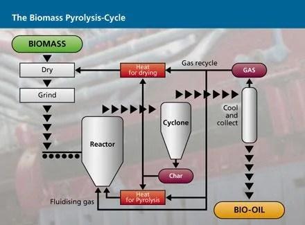 Biomass Pyrolysis Process - BioEnergy Consult