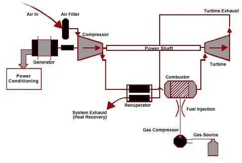 microturbine_schematic