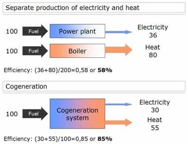 cogeneration_principle