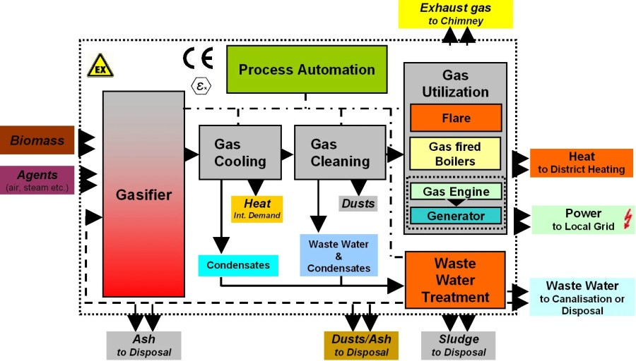 Gasification_Process