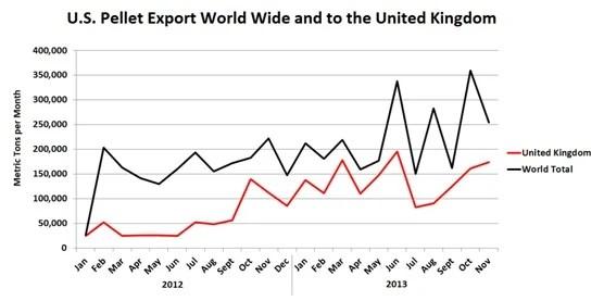 US-Pellet-Export-Market