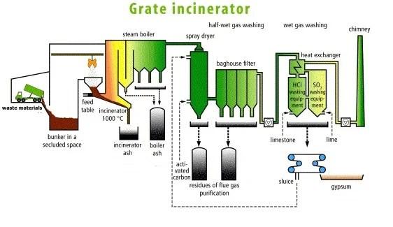 grate-incinerator-working