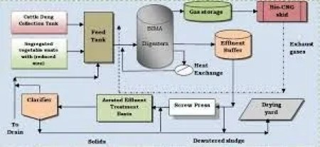 anaerobic-digestion-plant