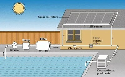 working-solar-pool-heater