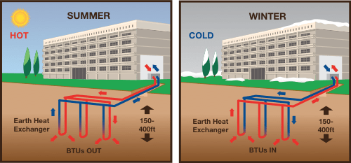 green heating and cooling technologies