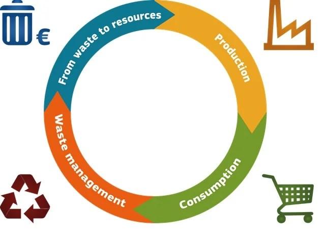 zero waste manafacturing