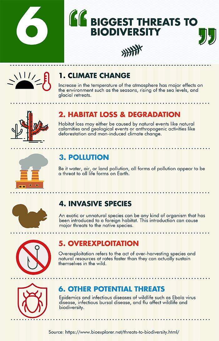 threats to biodiversity 6