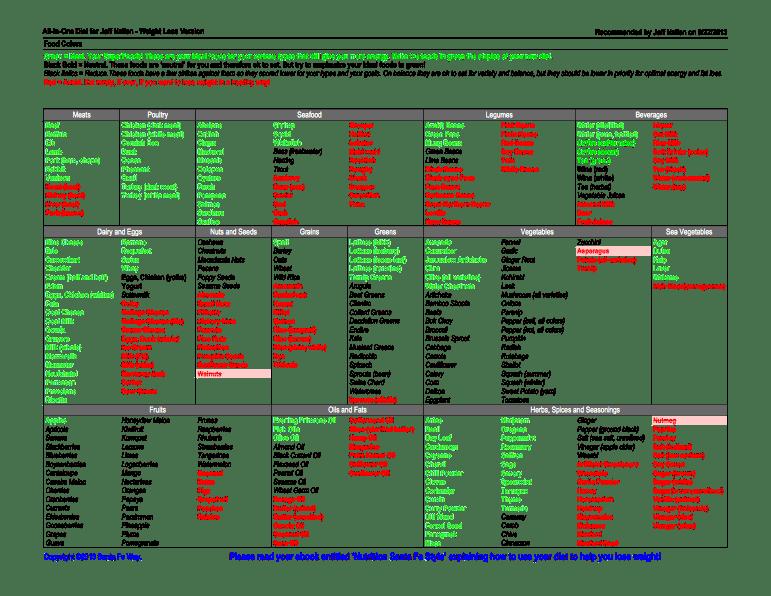 Purine Rich Foods Chart | Foodfash.co