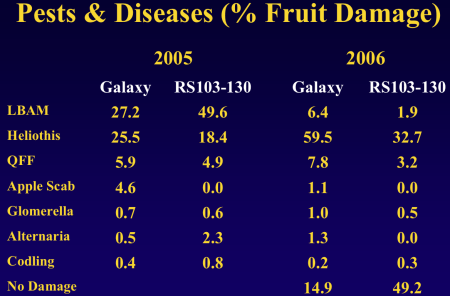 "Chart from ""Organic Production of a New Australian-bred Scab Resistant Apple in Queensland, Australia"" by Middleton, et. al."