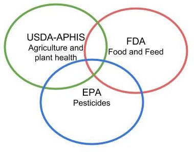 US biotech regulation public comments