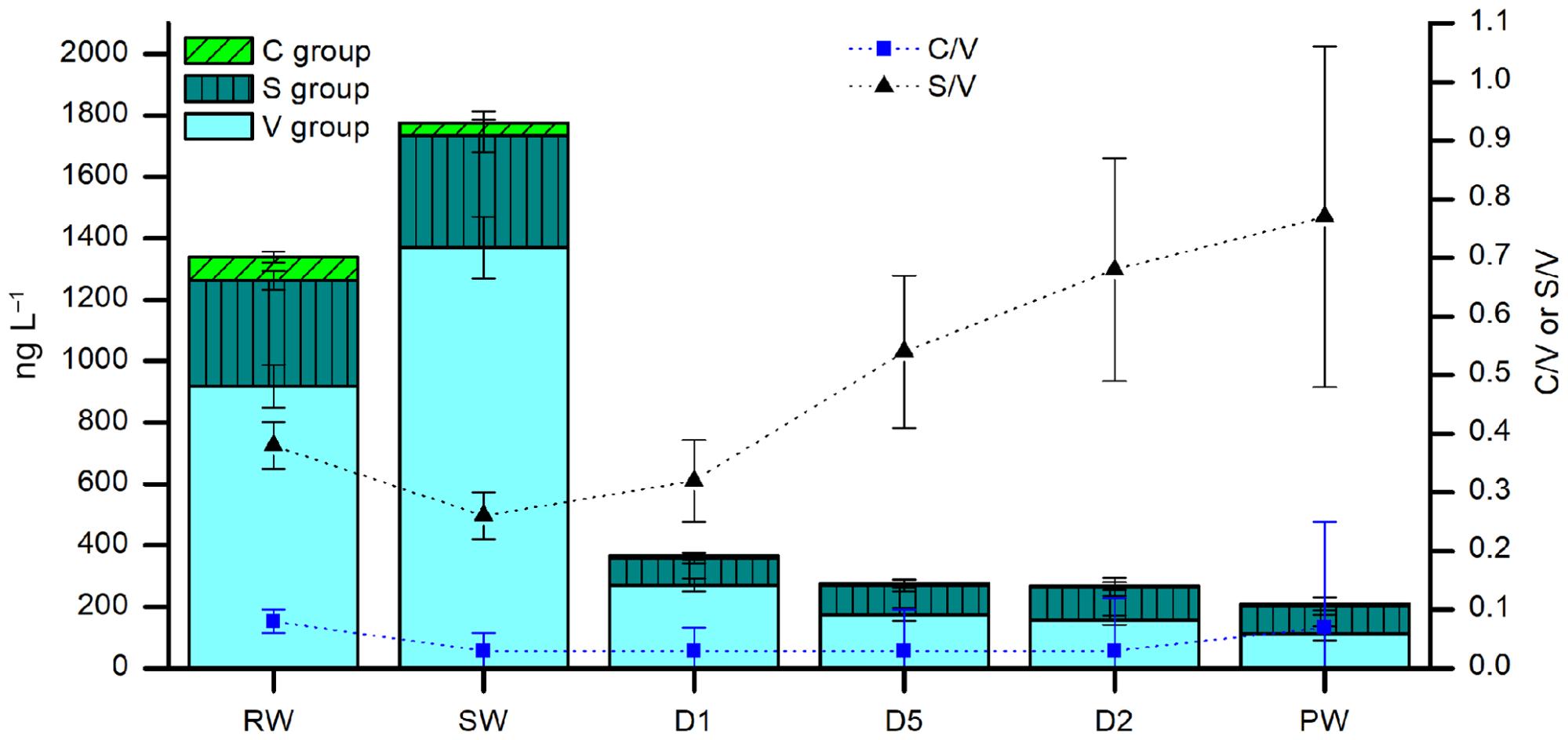 hight resolution of black triangles show the s v ratio and blue squares show the c v ratio