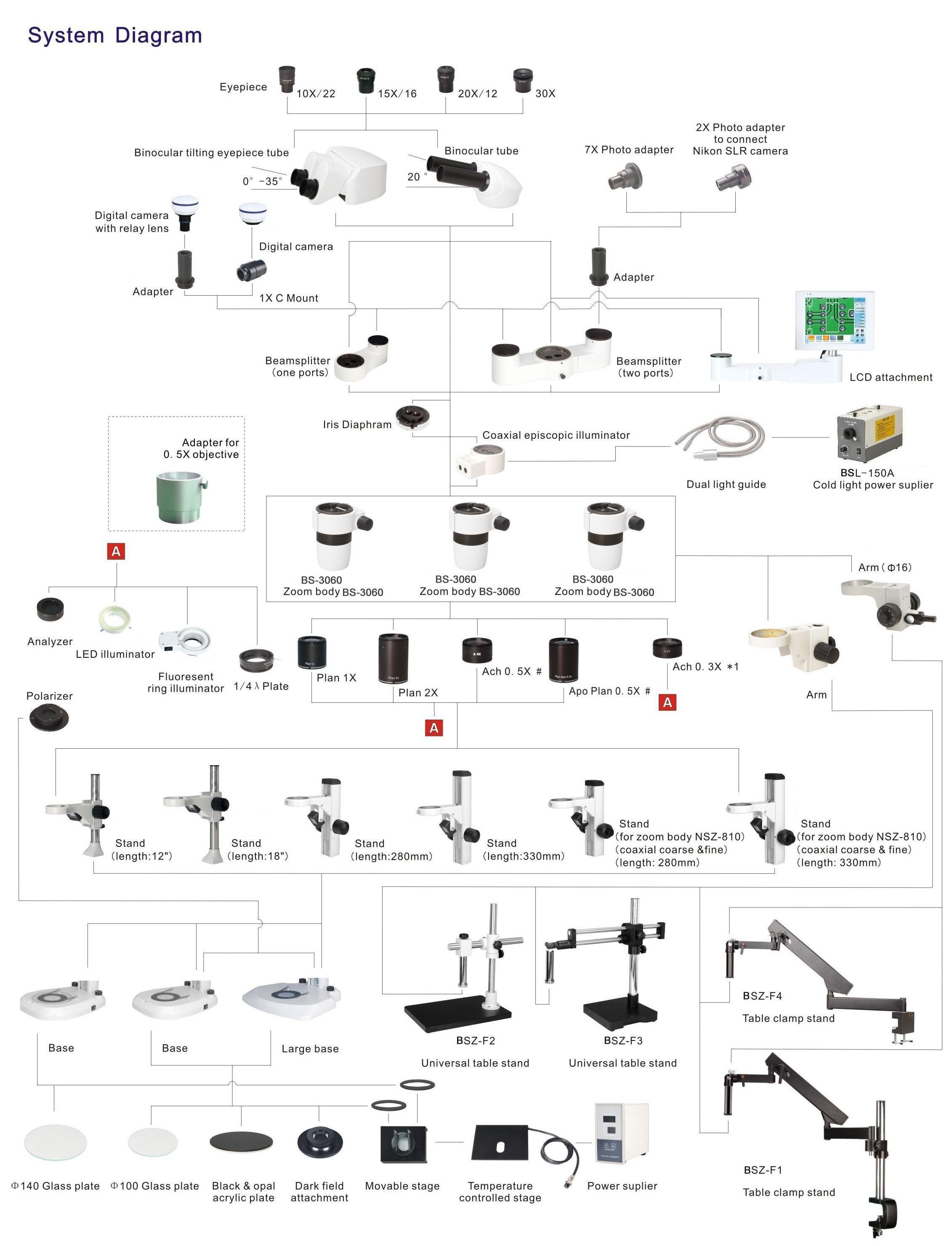 Bsm500fl Stereo Epifluorescence Microscope Nikon Smz800